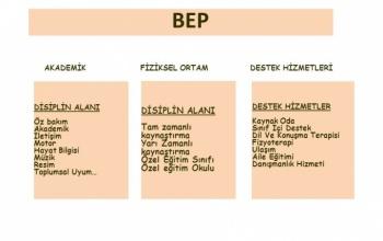 Ortaokul Matematik Dersi için BEP (Bireyselleştirilmiş Eğitim Planları) Planları